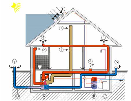 Teplovzdušné vytápění rodinných domů