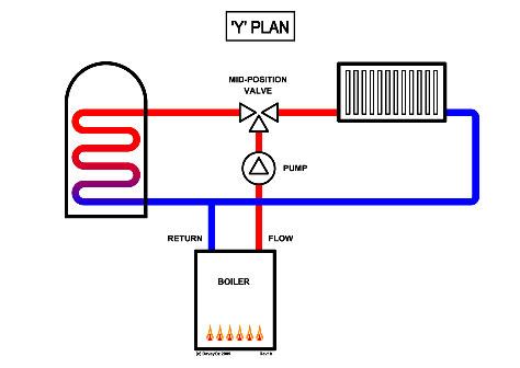 Projektování vytápění - plány topení