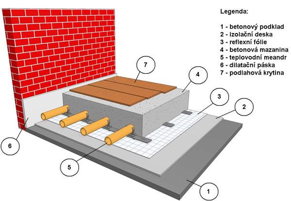 Podlahové topení - schéma