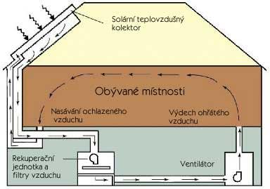 Teplovzdušné solární vytápění