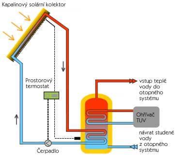 Princip kapalinového solárního vytápění