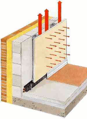 Princip stěnového topení