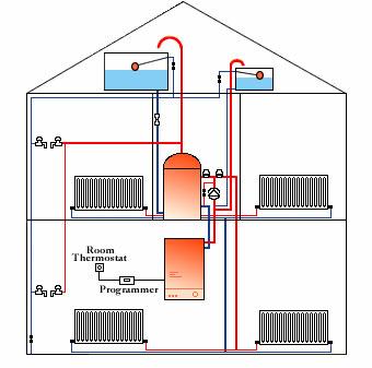 Systémy vytápění