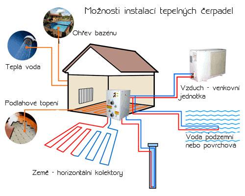 Druhy tepelných čerpadel a jejich využití