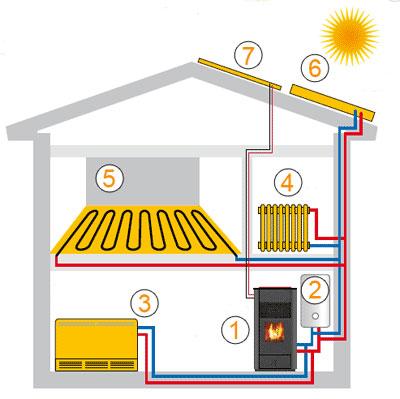 Schéma vytápění domu